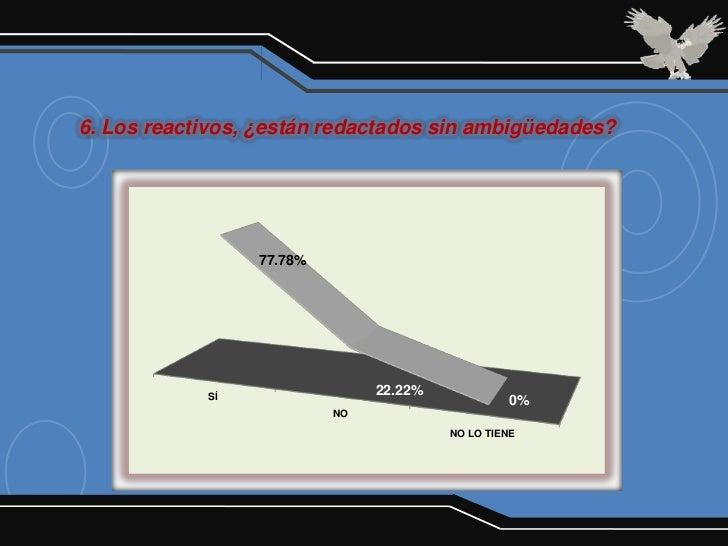 6. Los reactivos, ¿están redactados sin ambigüedades?                 77.78%            SÍ                               2...