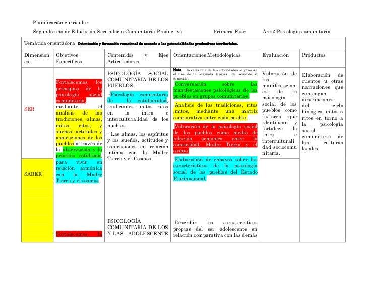 Planificación curricular    Segundo año de Educación Secundaria Comunitaria Productiva                                    ...