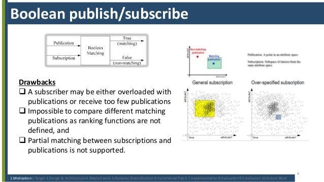 undergraduate thesis presentation