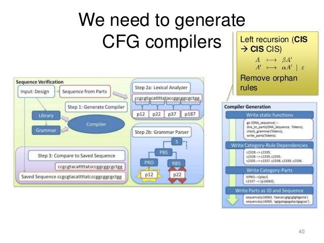 Context Free Grammar In Compiler Design