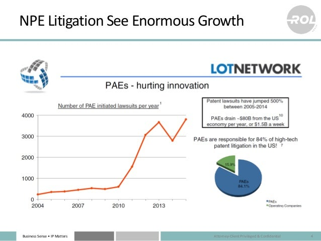 Business Sense • IP Matters NPE Litigation See Enormous Growth Attorney-Client Privileged & Confidential 4