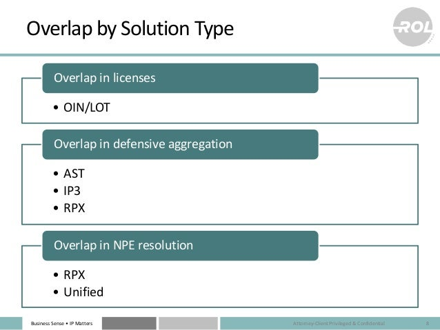 Business Sense • IP Matters Overlap by Solution Type • OIN/LOT Overlap in licenses • AST • IP3 • RPX Overlap in defensive ...