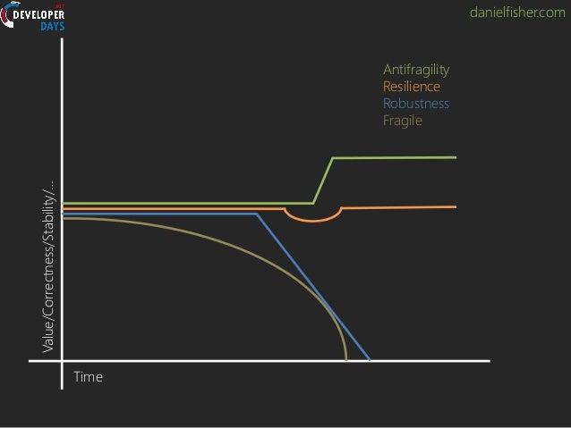 danielfisher.com Antifragility Resilience Robustness Fragile Time Value/Correctness/Stability/…