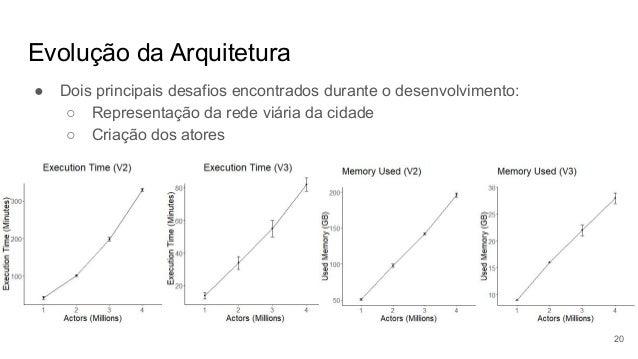 Evolução da Arquitetura ● Dois principais desafios encontrados durante o desenvolvimento: ○ Representação da rede viária d...