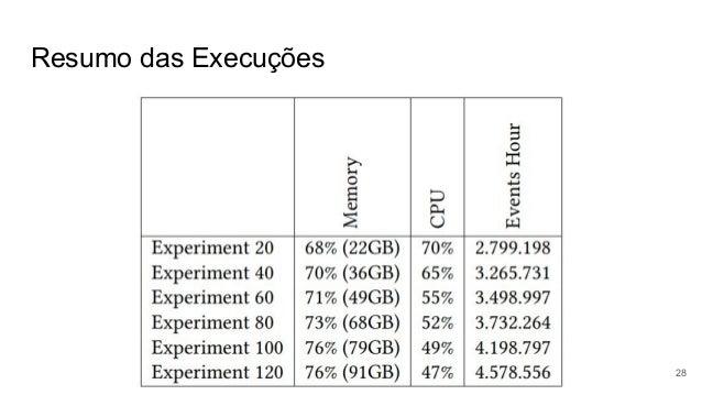 Resumo das Execuções 28
