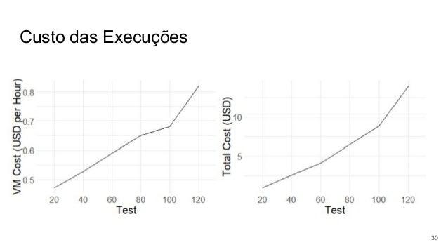 Custo das Execuções 30
