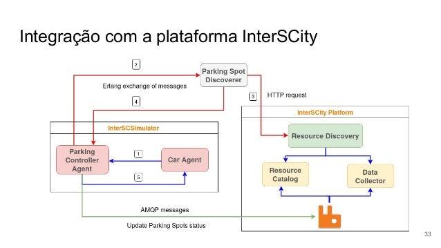 Integração com a plataforma InterSCity 33