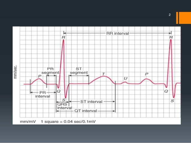 Defibrillation, cardioversion and pacing Slide 2