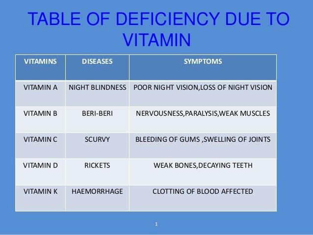 Deficiency diseases