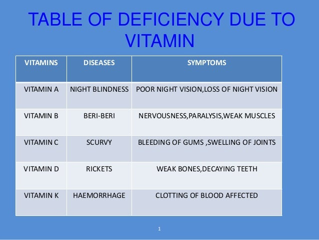 Deficiency diseases B12 Deficiency