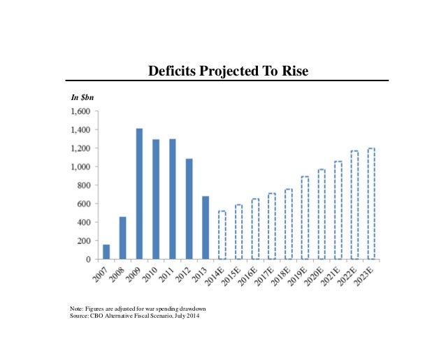 Note: Figures are adjusted for war spending drawdown Source: CBO Alternative Fiscal Scenario, July 2014 In $bn Deficits Pr...