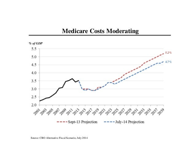 Source: CBO Alternative Fiscal Scenario, July 2014 Medicare Costs Moderating % of GDP 4.7% 5.2%