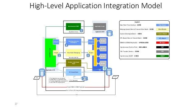 Define Enterprise Integration Strategy By Industry Leader
