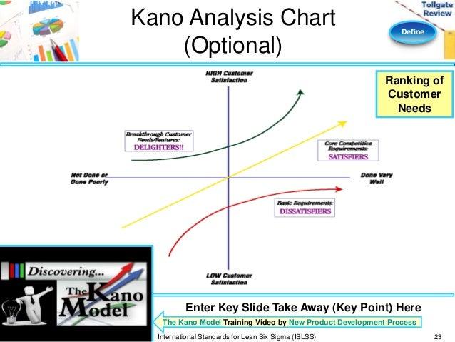 Lean Six Sigma ISLSS 23 Define Kano Analysis Chart