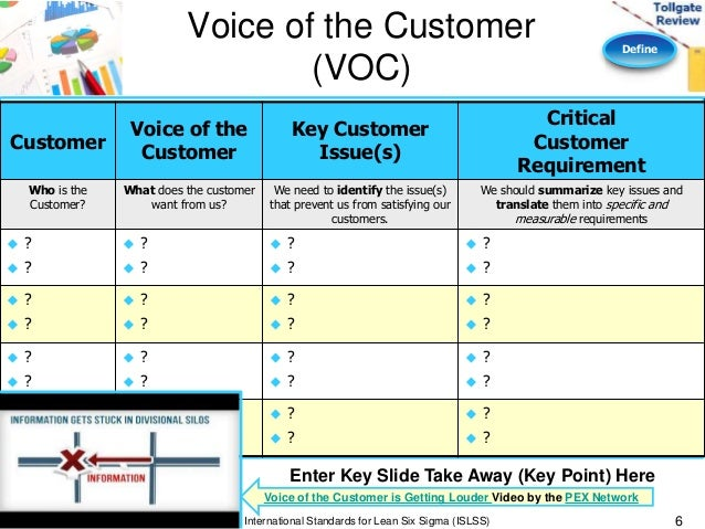 voice of customer templates Define phase lean six sigma tollgate template