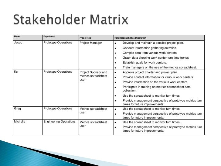 Six Sigma Define – Stakeholder Analysis Sample