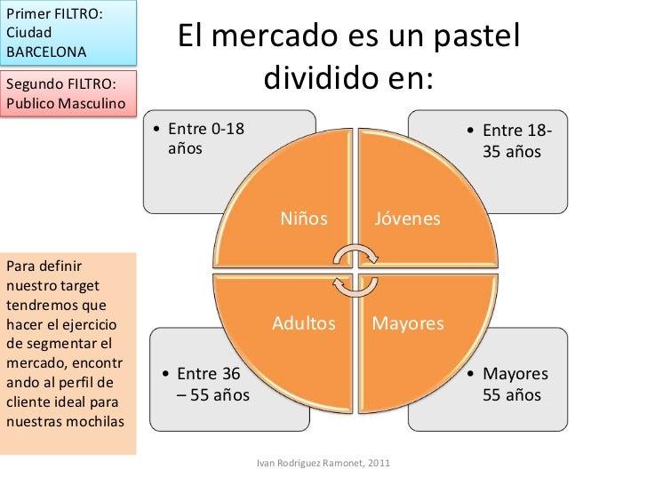 Primer FILTRO:CiudadBARCELONA                        El mercado es un pastelSegundo FILTRO:               dividido en:Publ...