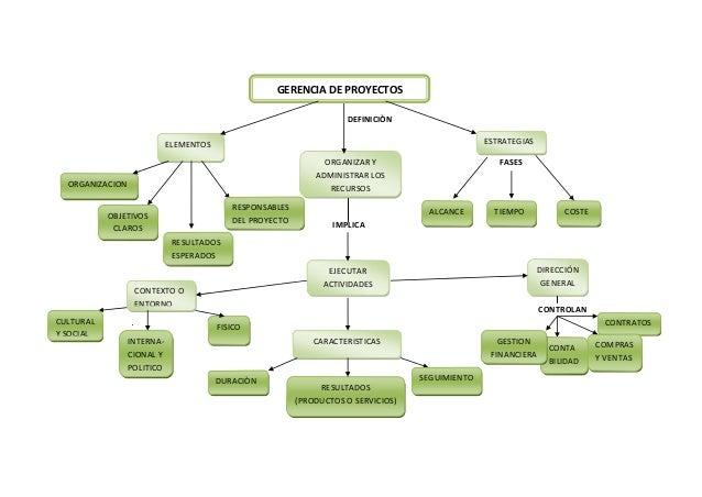 DEFINICIÒNFASESIMPLICACONTROLANGERENCIA DE PROYECTOSOBJETIVOSCLAROSORGANIZAR YADMINISTRAR LOSRECURSOSESTRATEGIASCOSTETIEMP...