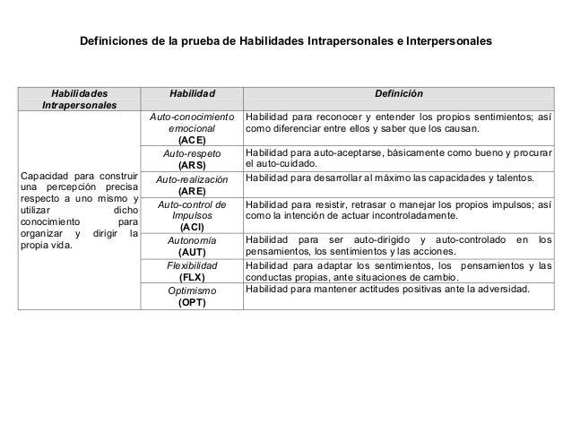 Definiciones de la prueba de Habilidades Intrapersonales e Interpersonales Habilidades Intrapersonales Habilidad Definició...