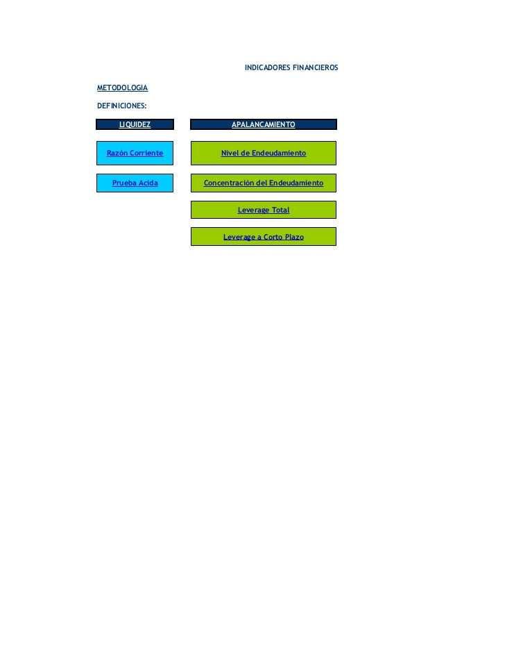INDICADORES FINANCIEROS  METODOLOGIA  DEFINICIONES:       LIQUIDEZ              APALANCAMIENTO     Razón Corriente       N...