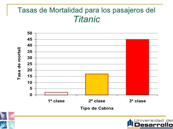 Tasas de Mortalidad para los pasajeros del  Titanic
