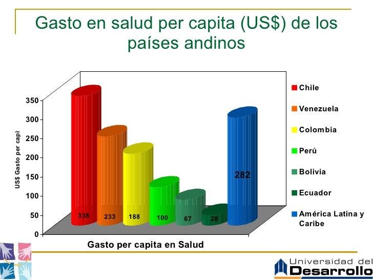 Gasto en salud per capita (US$) de los países andinos
