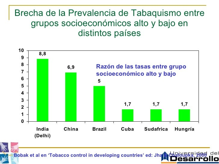 Brecha de la Prevalencia de Tabaquismo entre grupos socioeconómicos alto y bajo en distintos países Razón de las tasas ent...