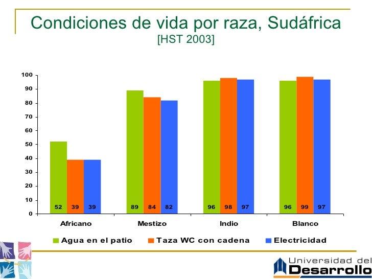Condiciones de vida por raza, Sudáfrica  [HST 2003]
