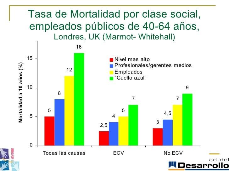 Tasa de Mortalidad por clase social, empleados públicos de 40-64 años,  Londres, UK (Marmot- Whitehall)