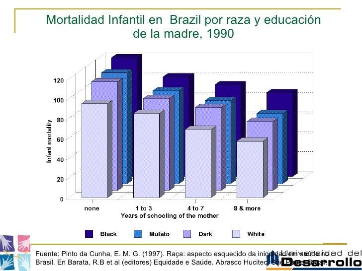 Mortalidad Infantil en  Brazil por raza y educación de la madre, 1990 Fuente: Pinto da Cunha, E. M. G. (1997). Raça: aspec...