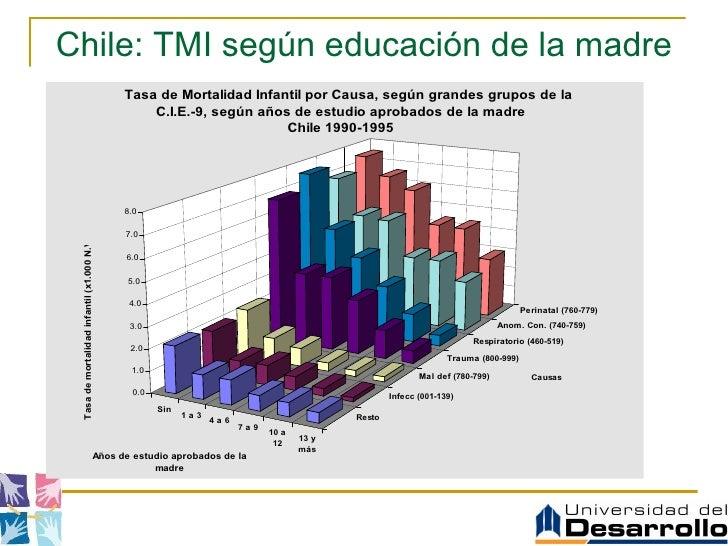 Chile: TMI según educación de la madre