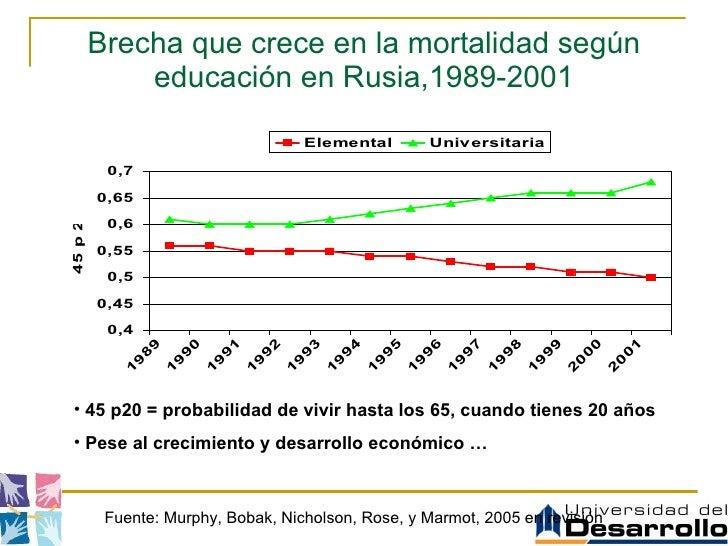 Brecha que crece en la mortalidad según educación en Rusia,1989-2001 <ul><li>45 p20 = probabilidad de vivir hasta los 65, ...