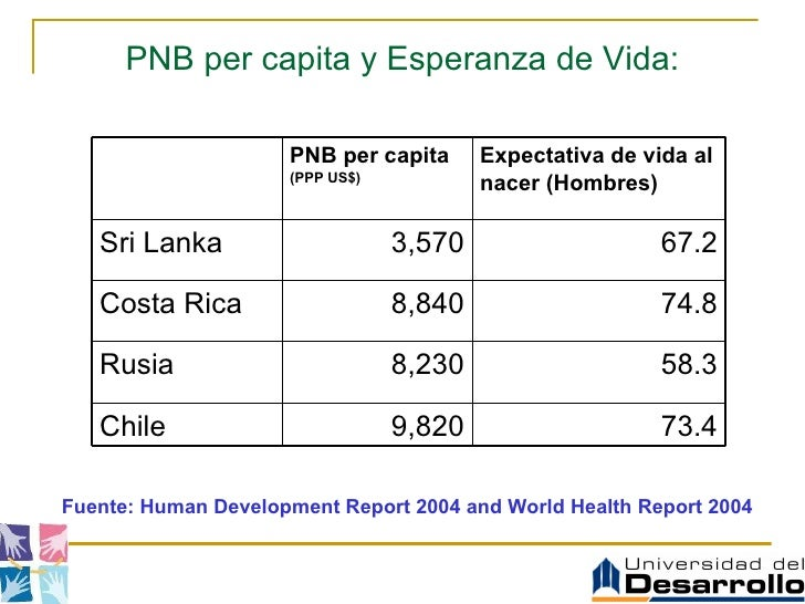 PNB per capita y Esperanza de Vida: Fuente: Human Development Report 2004 and World Health Report 2004 PNB per capita  (PP...