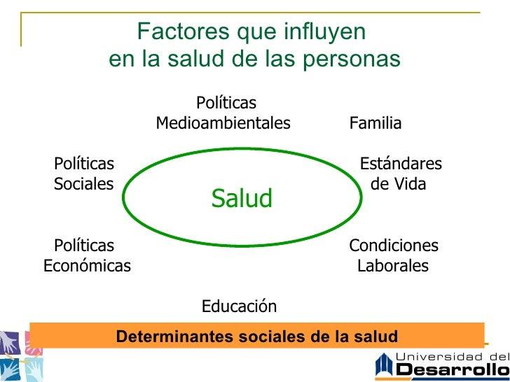 Factores que influyen  en la salud de las personas Políticas    Medioambientales  Familia Políticas    Estándares Sociales...