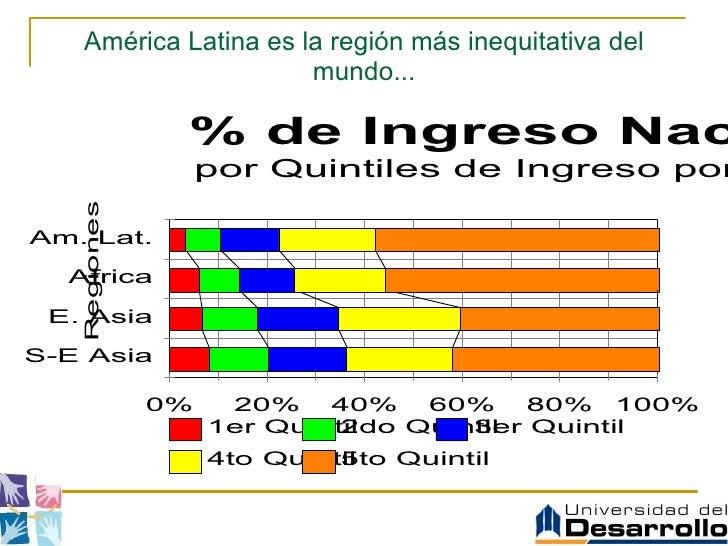 América Latina es la región más inequitativa del mundo...
