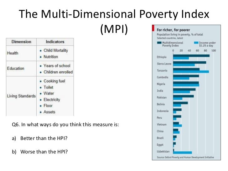 Human poverty index Translations: