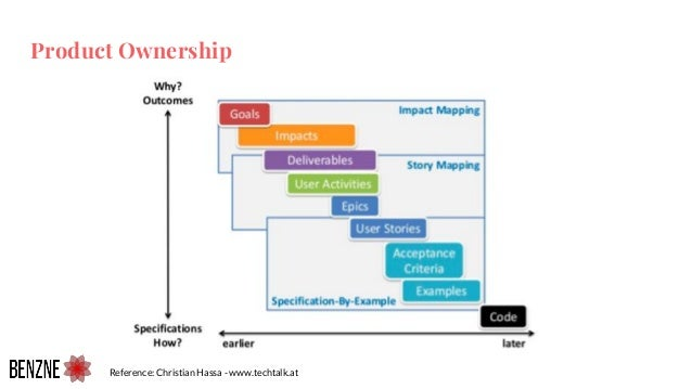 Product Ownership Reference: Christian Hassa - www.techtalk.at