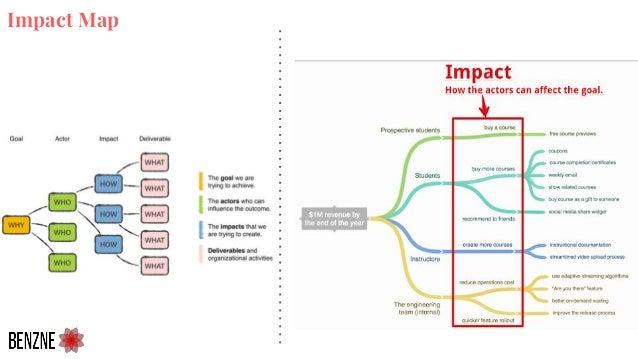 Impact Map