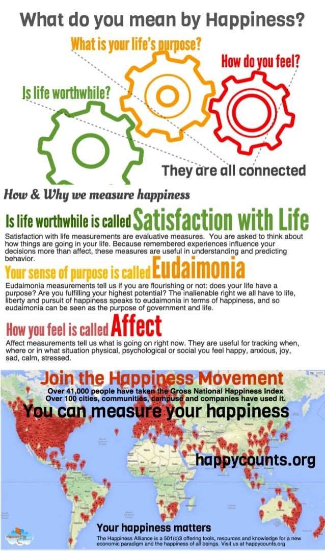 Defining Happiness  - an infographic