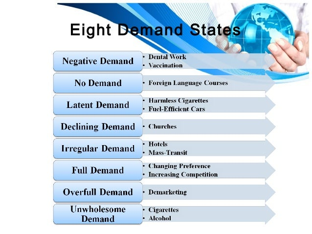 Eight Different Demand Situations seen in Service Industries