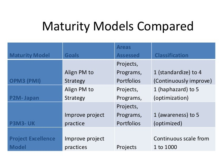 Defining organizational project management 2012