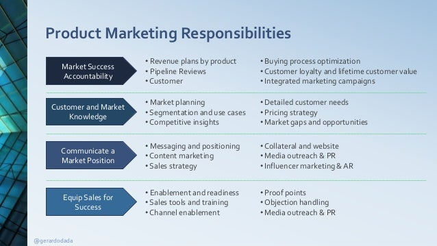 defining product marketing