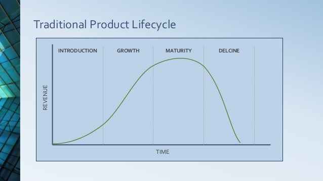 Traditional Product Lifecycle INTRODUCTION GROWTH MATURITY DELCINE REVENUE TIME