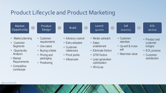 Product Lifecycle and Product Marketing Market Opportunity Product Design Build Launch (growth) Sell (maturity) EOL (decli...