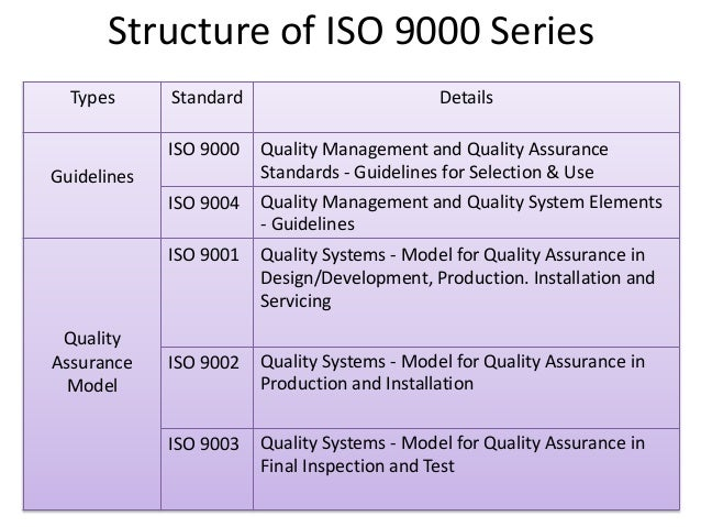 ISO 9000 and ISO 14000 Document Families