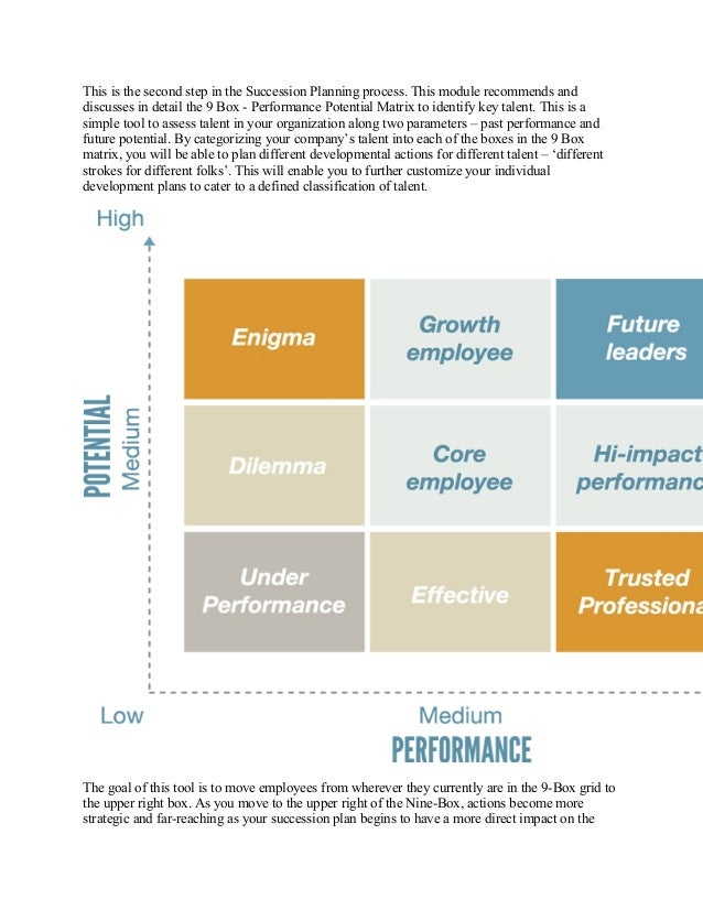 human resource and succession planning A succession plan is a plan for identifying who is currently in post and who is available and qualified to take over in the event of retirement, voluntary retirement, dismissal or sickness a typical succession chart shows details of key executives and brief references to their possible successors.