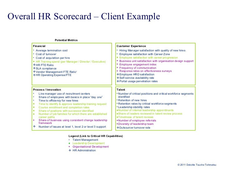 the hr scorecard The hr scorecard matches business strategy against hr deliverables and objectives to provide a statistical basis by which hr efficiency and contribution to.