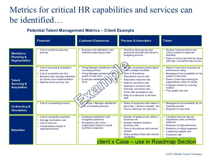 Defining Value And Measuring Hr