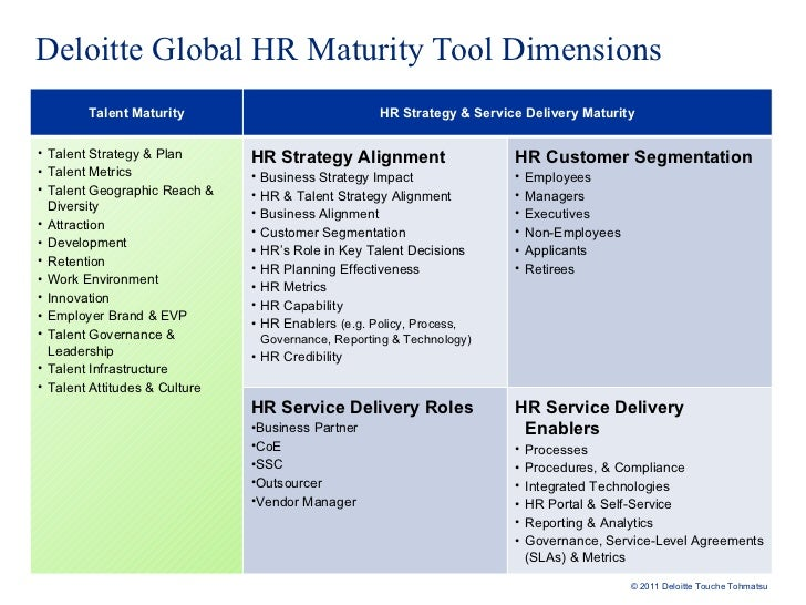 best practices for human services delivery essay Here are 3 hr service delivery best practices that can streamline workflows and save you time below are three hr service delivery best practices that will empower employees and free up hr human capital management systems such as infor hcm also feature hr knowledge base functionality.