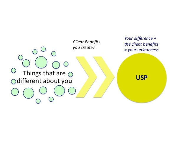 Things that are different about you USP Client Benefits you create? Your difference + the client benefits = your uniqueness